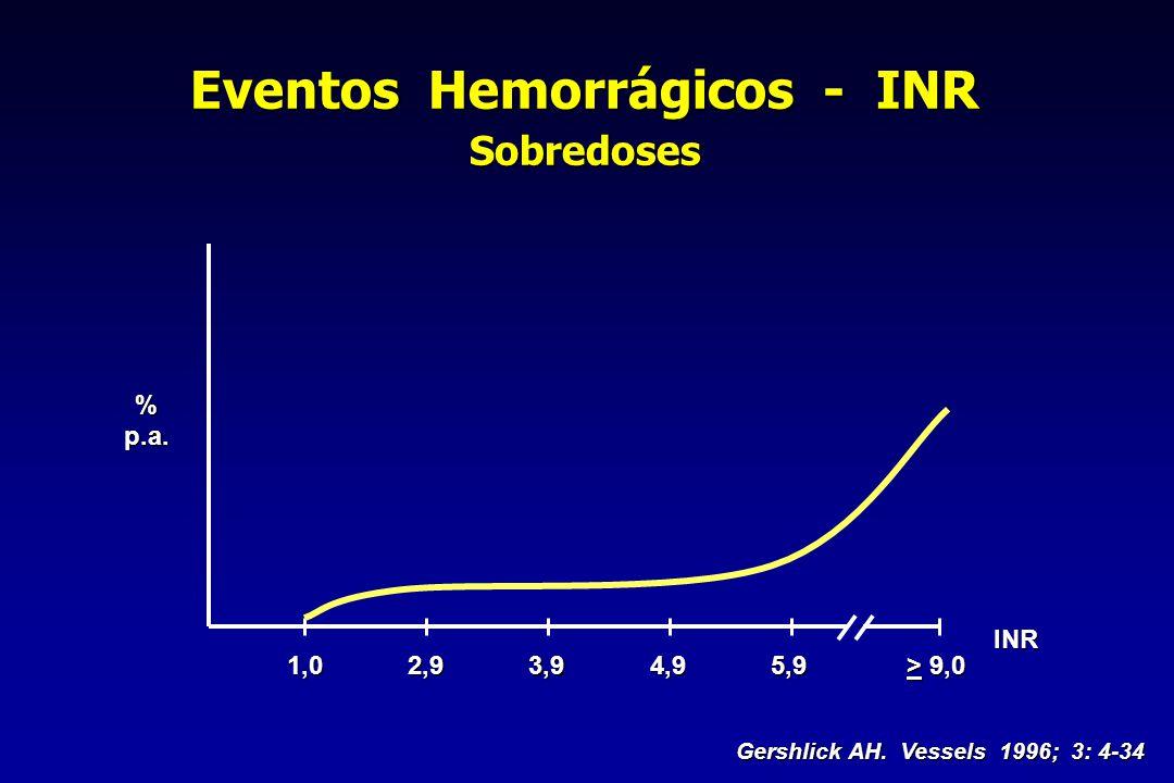 1,02,93,94,95,9 > 9,0 INR Gershlick AH. Vessels 1996; 3: 4-34 %p.a. Eventos Hemorrágicos - INR Sobredoses