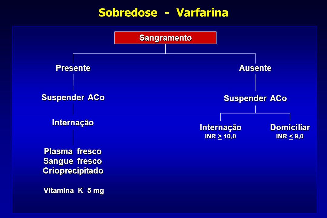 Sobredose - Varfarina Sangramento Suspender ACo PresenteAusente Internação Plasma fresco Sangue fresco Crioprecipitado Internação INR > 10,0 Vitamina