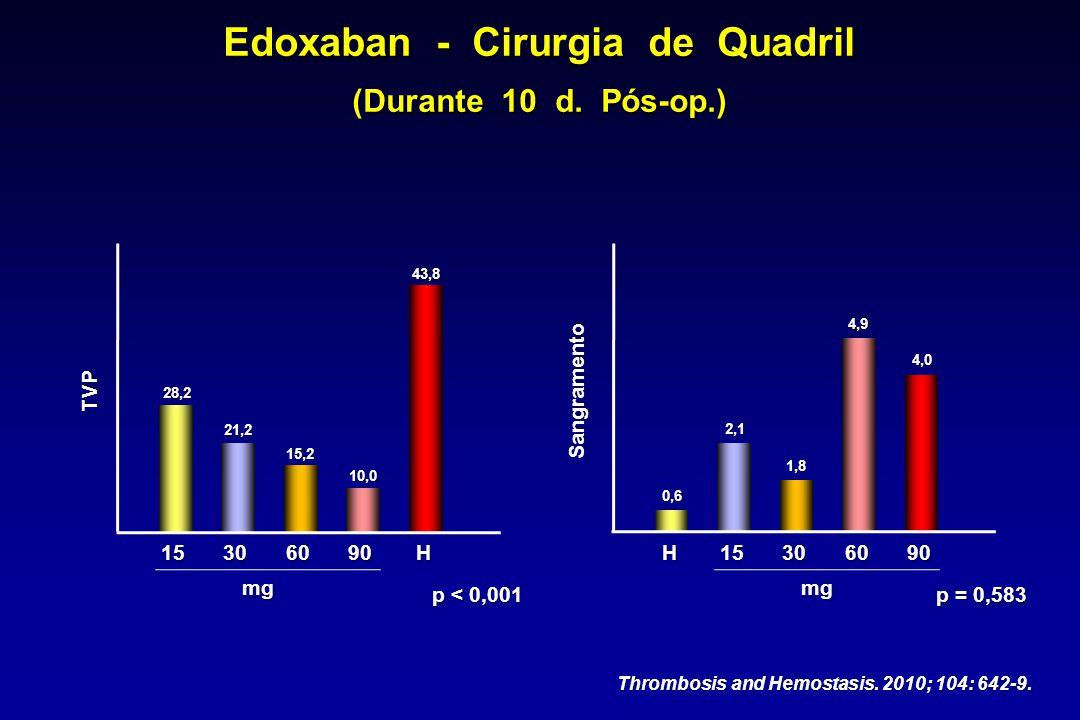 28,2 21,2 15,2 10,0 43,8 0,6 2,1 1,8 4,9 4,0 Edoxaban - Cirurgia de Quadril (Durante 10 d. Pós-op.) 15306090H TVP Sangramento p < 0,001 mg H15306090 m