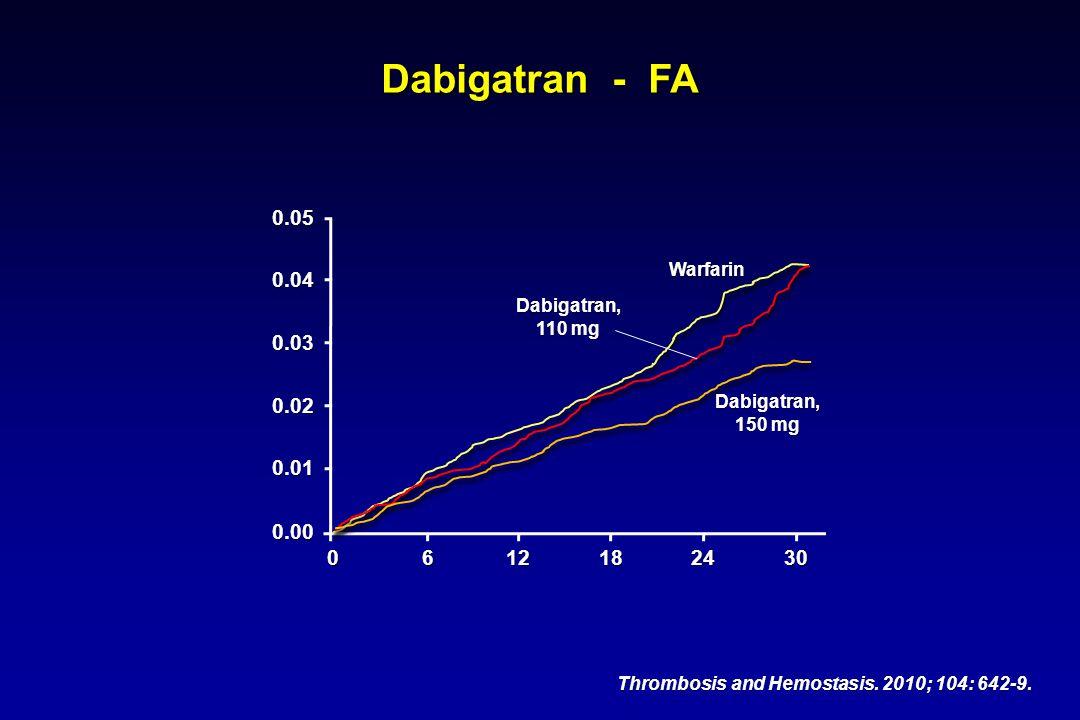 0.05 0.04 0.03 0.02 0.01 0.00 0612182430 Dabigatran, 110 mg Dabigatran, 150 mg Warfarin Dabigatran - FA Thrombosis and Hemostasis. 2010; 104: 642-9.