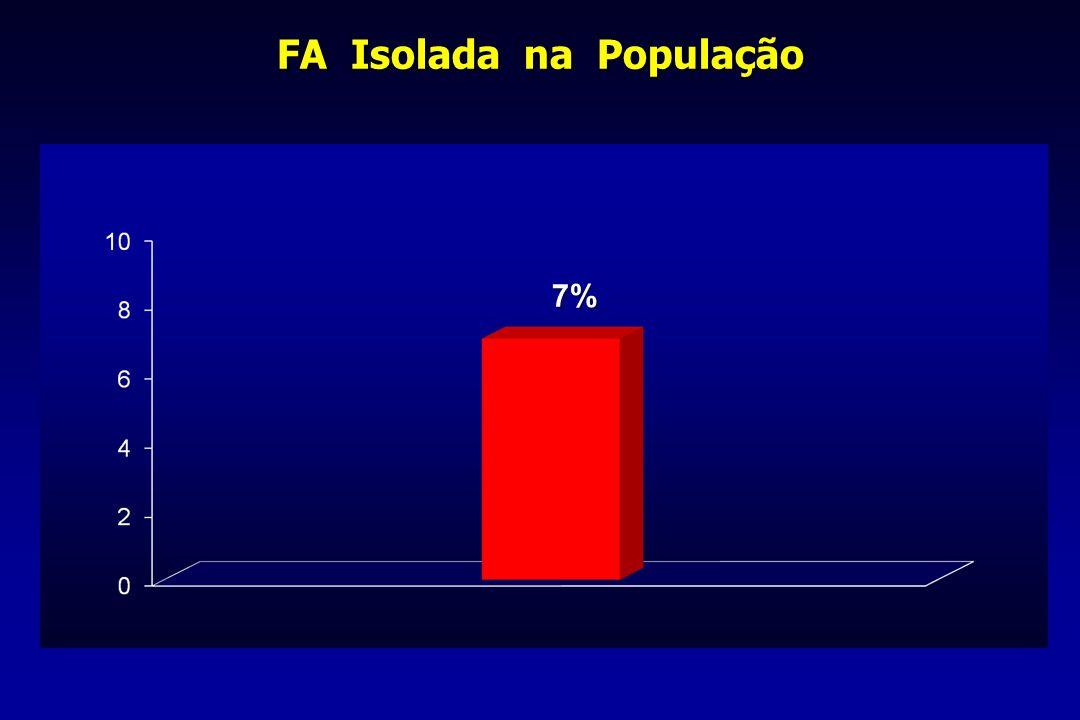FA Isolada na População 7%