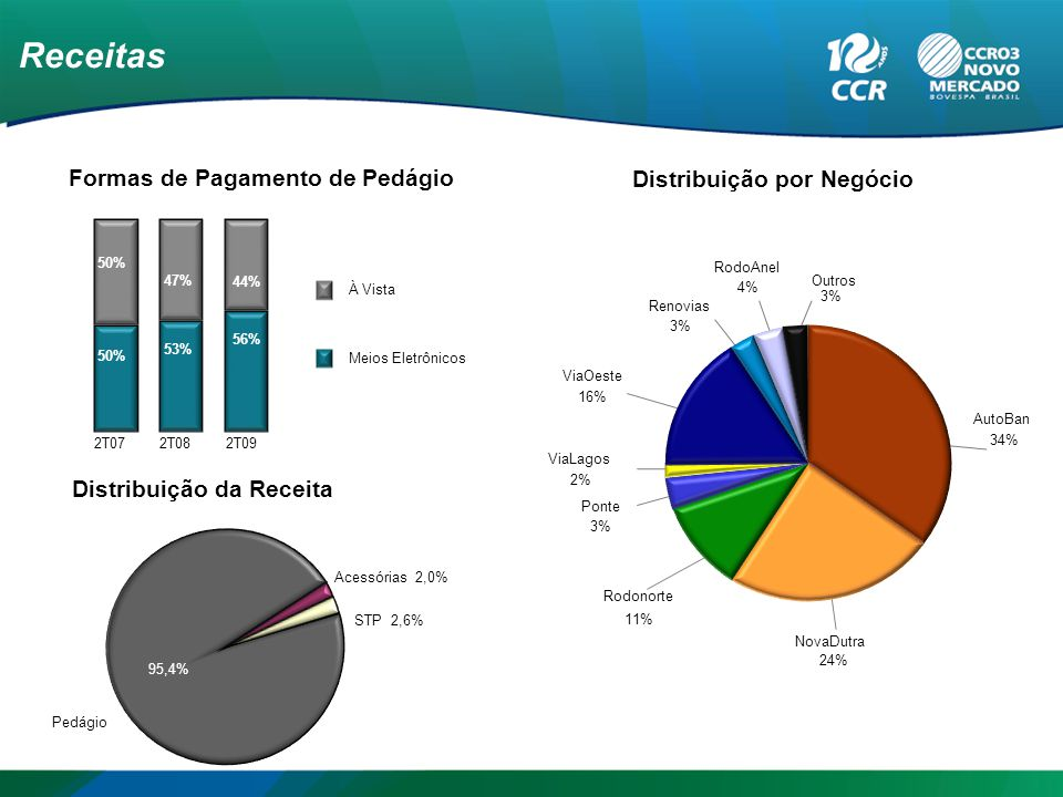 Receitas Formas de Pagamento de Pedágio Distribuição da Receita Distribuição por Negócio 2T072T082T09 À Vista Meios Eletrônicos 47% 49% 52% 53% 51% 48% 50% 53% 47% 44% 56% AutoBan 34% NovaDutra 24% Rodonorte 11% Ponte 3% ViaLagos 2% ViaOeste 16% Renovias 3% RodoAnel 4% Outros 3% Acessórias 2,0% 95,5% Pedágio STP 2,6% 95,4%