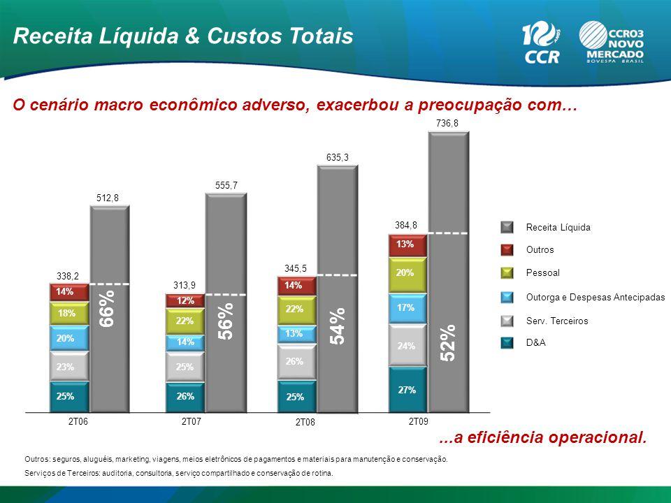 Receita Líquida & Custos Totais 51%52% 49% D&A Serv.