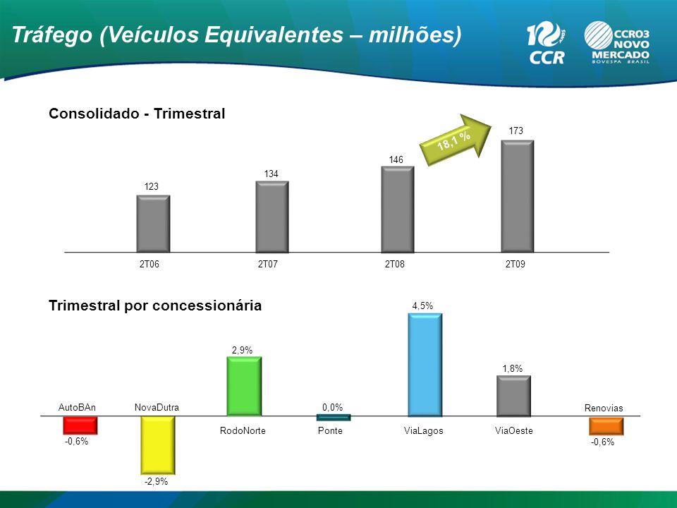 Tráfego (Veículos Equivalentes – milhões) Trimestral por concessionária Consolidado - Trimestral 146 123 134 2T062T072T082T09 18,1 % 173 AutoBAnNovaDutra RodoNorte PonteViaLagos -0,6% -2,9% 0,0% 4,5% 1,8% ViaOeste 2,9% Renovias -0,6%