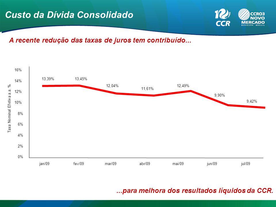 Custo da Dívida Consolidado A recente redução das taxas de juros tem contribuído......para melhora dos resultados líquidos da CCR.