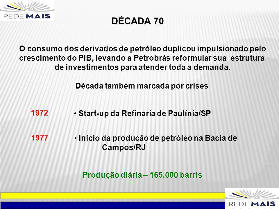 DÉCADA 70 O consumo dos derivados de petróleo duplicou impulsionado pelo crescimento do PIB, levando a Petrobrás reformular sua estrutura de investime