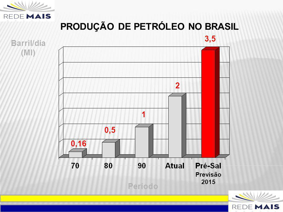 PRODUÇÃO DE PETRÓLEO NO BRASIL Previsão 2015 Período Barril/dia (MI) 0,16 0,5 1 2 3,5