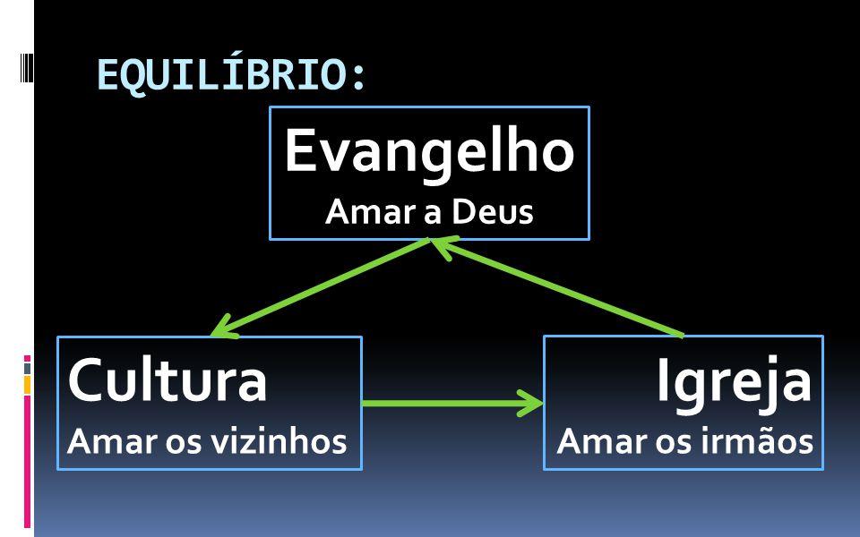 EQUILÍBRIO: Evangelho Amar a Deus Igreja Amar os irmãos Cultura Amar os vizinhos