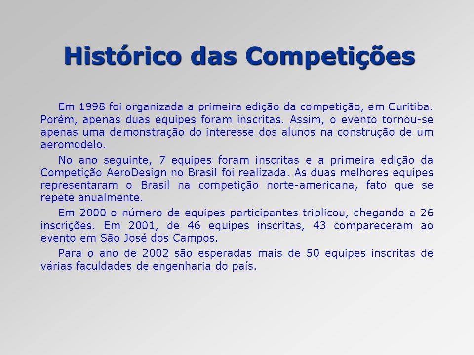 Histórico das Competições Em 1998 foi organizada a primeira edição da competição, em Curitiba. Porém, apenas duas equipes foram inscritas. Assim, o ev