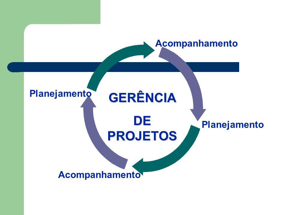 GERÊNCIA DE PROJETOS Planejamento Acompanhamento