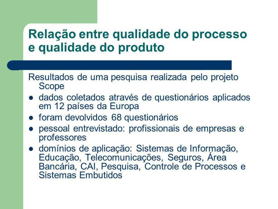 Relação entre qualidade do processo e qualidade do produto Resultados de uma pesquisa realizada pelo projeto Scope dados coletados através de question