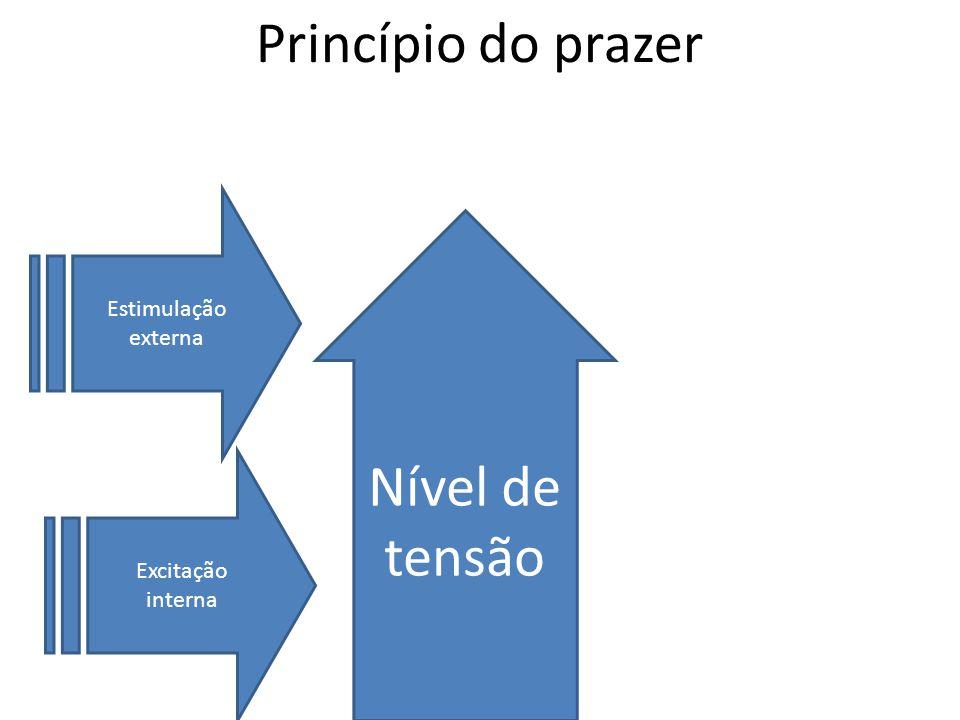 Princípio do prazer Nível de tensão Estimulação externa Excitação interna