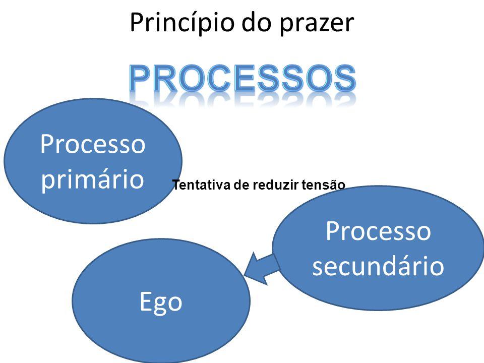 Princípio do prazer Processo primário Tentativa de reduzir tensão Processo secundário Ego