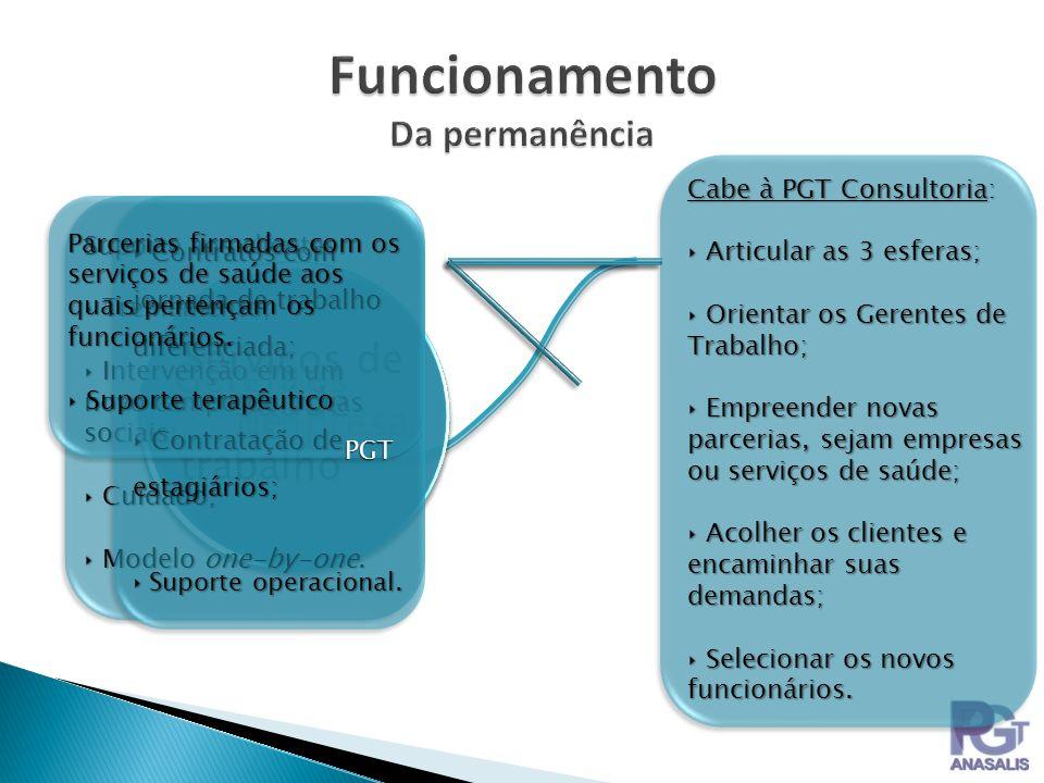 Empresa Gerentes de trabalho Serviços de saúde Suporte aos clientes: Treinamento; Treinamento; Intervenção em um novo campo de trocas sociais; Interve
