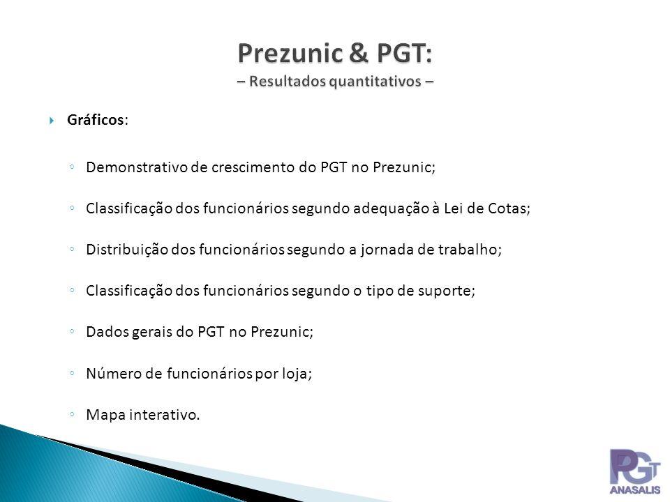 Gráficos: Demonstrativo de crescimento do PGT no Prezunic; Classificação dos funcionários segundo adequação à Lei de Cotas; Distribuição dos funcionár
