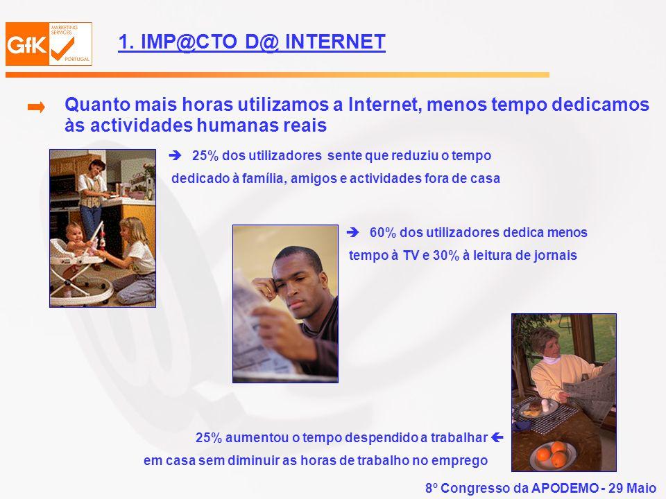 8º Congresso da APODEMO - 29 Maio 1.2 Nos estudos de mercado O uso da Internet para realizar estudos de mercado e opinião representa um desenvolvimento muito mais revolucionário que outras alterações sentidas neste sector nos últimos 35 anos.
