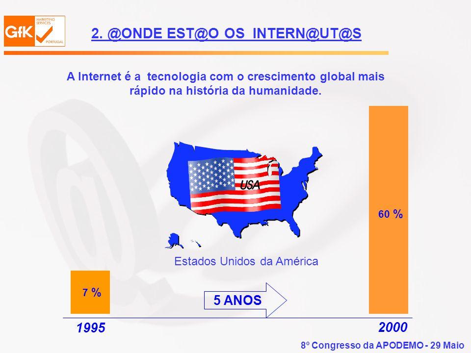 8º Congresso da APODEMO - 29 Maio A Internet é a tecnologia com o crescimento global mais rápido na história da humanidade. 7 % 60 % Estados Unidos da