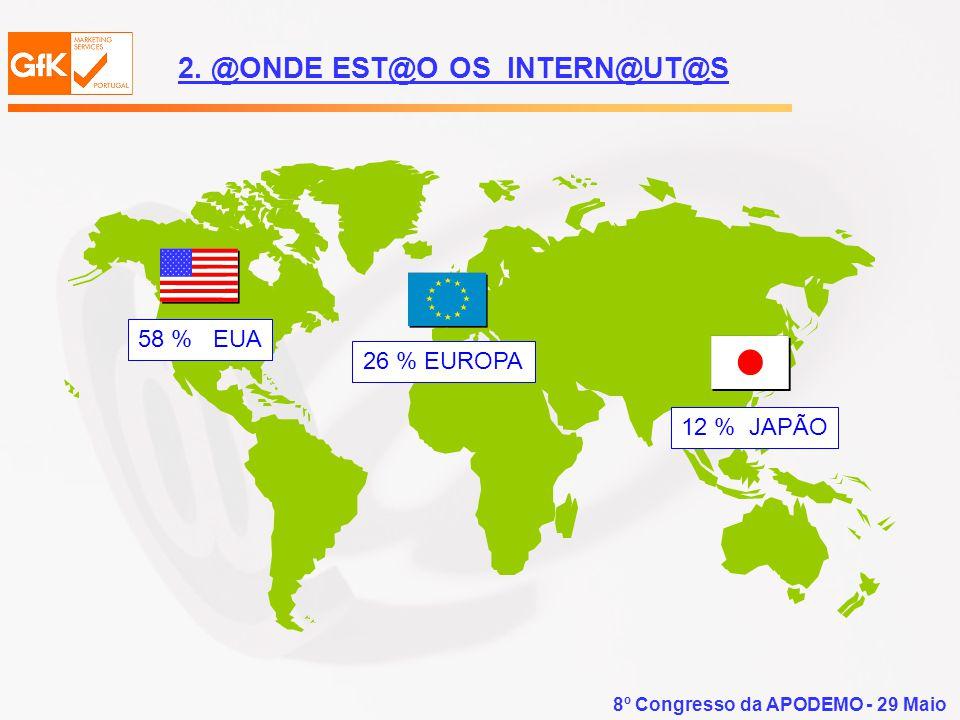 8º Congresso da APODEMO - 29 Maio 26 % EUROPA 58 % EUA 12 % JAPÃO 2. @ONDE EST@O OS INTERN@UT@S
