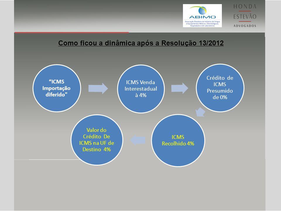 Comparativo Resolução 13 Operação antes da Resolução 13Operação após Resolução 13 IMPORTAÇÃO DE INSUMOS / PRODUTO ACABADO TOTaL R$ 210,00TOTaL R$ 210,00 II16,00% 33,60II16,00% 33,60 IPI10,00% 24,36IPI10,00% 24,36 PIS-IMPORTAÇÃO1,65% 4,87PIS-IMPORTAÇÃO1,65% 4,87 COFINS-IMPORTAÇÃO8,60% 25,38COFINS-IMPORTAÇÃO8,60% 25,38 ICMSDiferido -ICMSDiferido - TOTAL DA IMPORTAÇÃO 298,21TOTAL DA IMPORTAÇÃO 298,21 VENDA DE PRODUTOS / REVENDA CUSTO AQUISIÇÃO 298,21CUSTO AQUISIÇÃO 298,21 ESTOQUE 243,60ESTOQUE 243,60 MARK UP 82,93MARK UP 82,93 ICMS12,00% 49,76ICMS4,00% 15,06 IPI - 10,00% - PIS1,65% 6,84PIS1,65% 6,21 COFINS7,60% 31,51COFINS7,60% 28,61 PREÇO VENDA 414,64PREÇO VENDA 376,50 APURAÇÃO DO ICMS CRÉDITO - - CRÉDITO PRESUMIDO75% DO DÉBITO 37,32CRÉDITO PRESUMIDO75% DO DÉBITO 11,30 DÉBITO 49,76DÉBITO 15,06 CARGA EFETIVA3,00% 12,44CARGA EFETIVA1,00% 3,77 CRÉDITO NO DESTINO 49,76CRÉDITO NO DESTINO 15,06 CUSTO P/ ADQUIRENTE 326,53CUSTO P/ ADQUIRENTE 326,61
