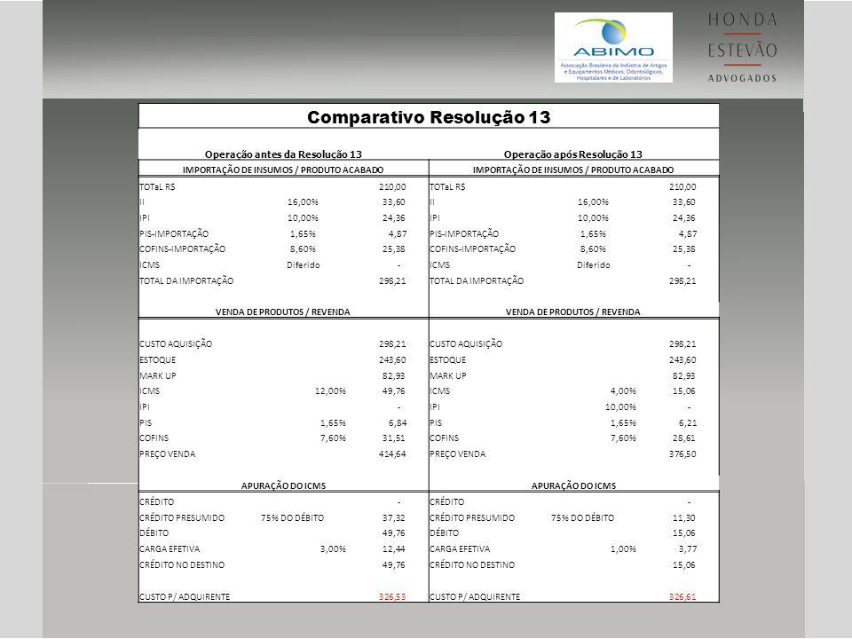 Comparativo Resolução 13 Operação antes da Resolução 13Operação após Resolução 13 IMPORTAÇÃO DE INSUMOS / PRODUTO ACABADO TOTaL R$ 210,00TOTaL R$ 210,