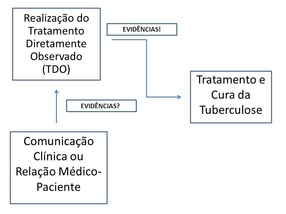 Tratamento e Cura da Tuberculose Realização do Tratamento Diretamente Observado (TDO) Comunicação Clínica ou Relação Médico- Paciente EVIDÊNCIAS! EVID