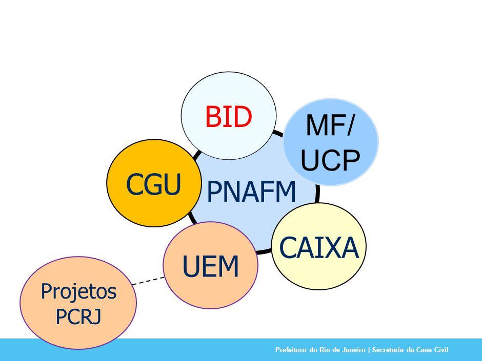 Prefeitura do Rio de Janeiro | Secretaria da Casa Civil PNAFM MF/ UCP BID CAIXA UEM CGU Projetos PCRJ