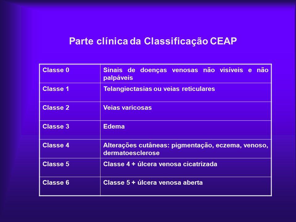 Parte clínica da Classificação CEAP Classe 0Sinais de doenças venosas não visíveis e não palpáveis Classe 1Telangiectasias ou veias reticulares Classe