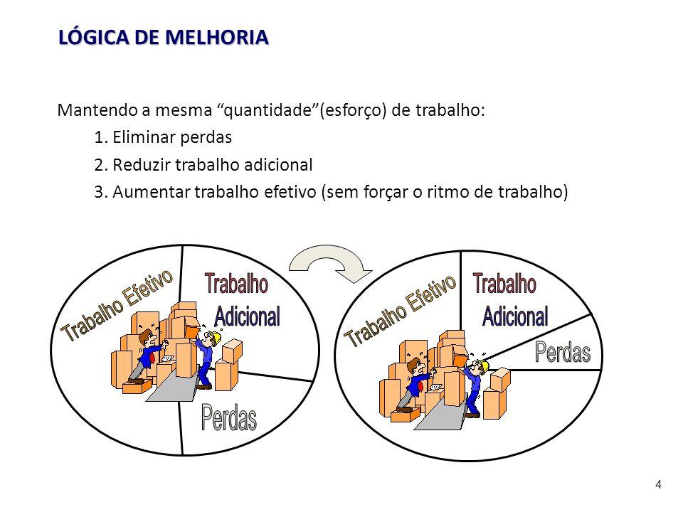 4 LÓGICA DE MELHORIA Mantendo a mesma quantidade(esforço) de trabalho: 1. Eliminar perdas 2. Reduzir trabalho adicional 3. Aumentar trabalho efetivo (