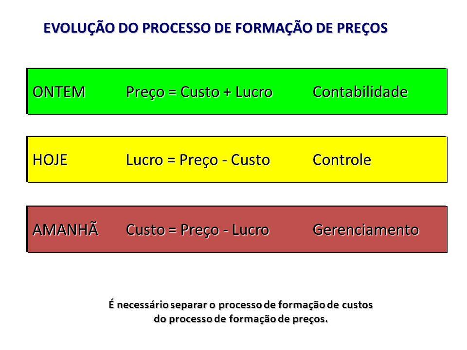 EVOLUÇÃO DO PROCESSO DE FORMAÇÃO DE PREÇOS É necessário separar o processo de formação de custos do processo de formação de preços. ONTEMPreço = Custo