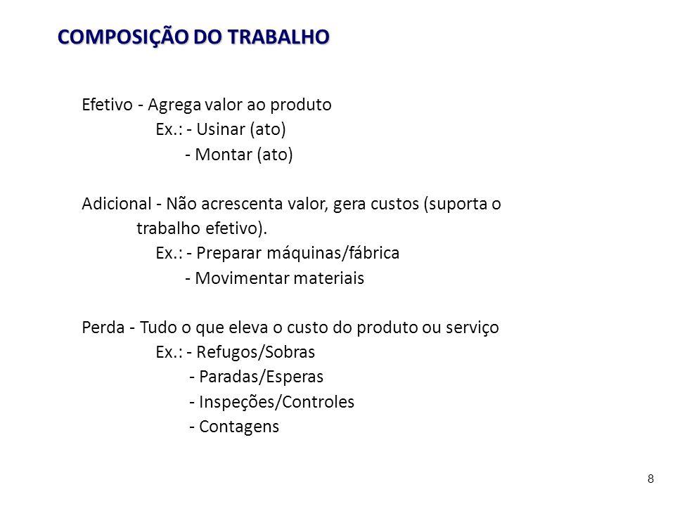 8 COMPOSIÇÃO DO TRABALHO Efetivo - Agrega valor ao produto Ex.: - Usinar (ato) - Montar (ato) Adicional - Não acrescenta valor, gera custos (suporta o trabalho efetivo).
