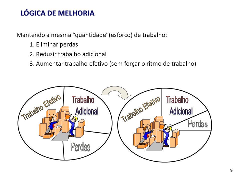 9 LÓGICA DE MELHORIA Mantendo a mesma quantidade(esforço) de trabalho: 1. Eliminar perdas 2. Reduzir trabalho adicional 3. Aumentar trabalho efetivo (