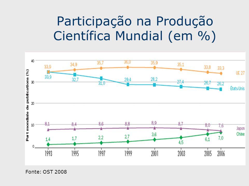 Participação na Produção Científica Mundial (em %) Fonte: OST 2008