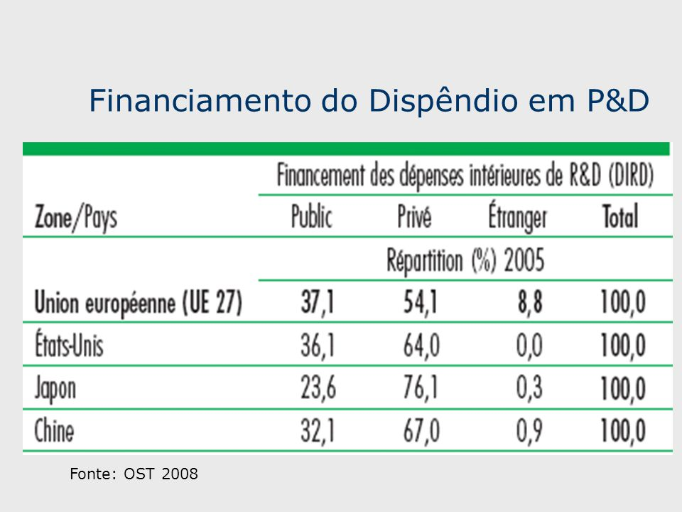 Financiamento do Dispêndio em P&D Fonte: OST 2008