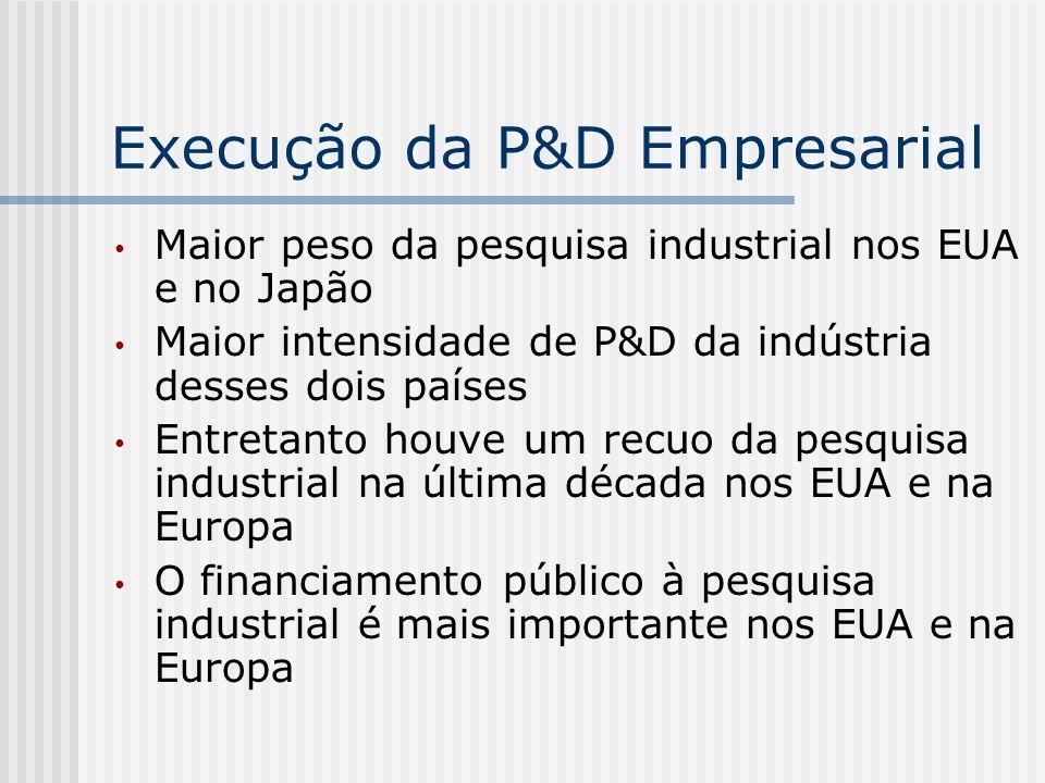 Execução da P&D Empresarial Maior peso da pesquisa industrial nos EUA e no Japão Maior intensidade de P&D da indústria desses dois países Entretanto h