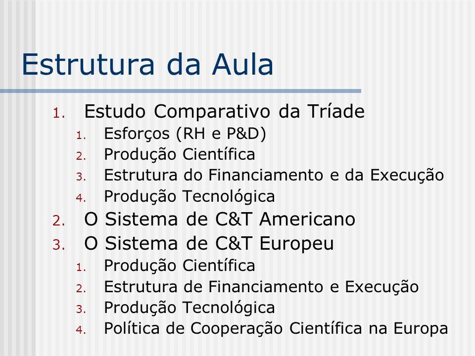 Estrutura da Aula 1. Estudo Comparativo da Tríade 1. Esforços (RH e P&D) 2. Produção Científica 3. Estrutura do Financiamento e da Execução 4. Produçã