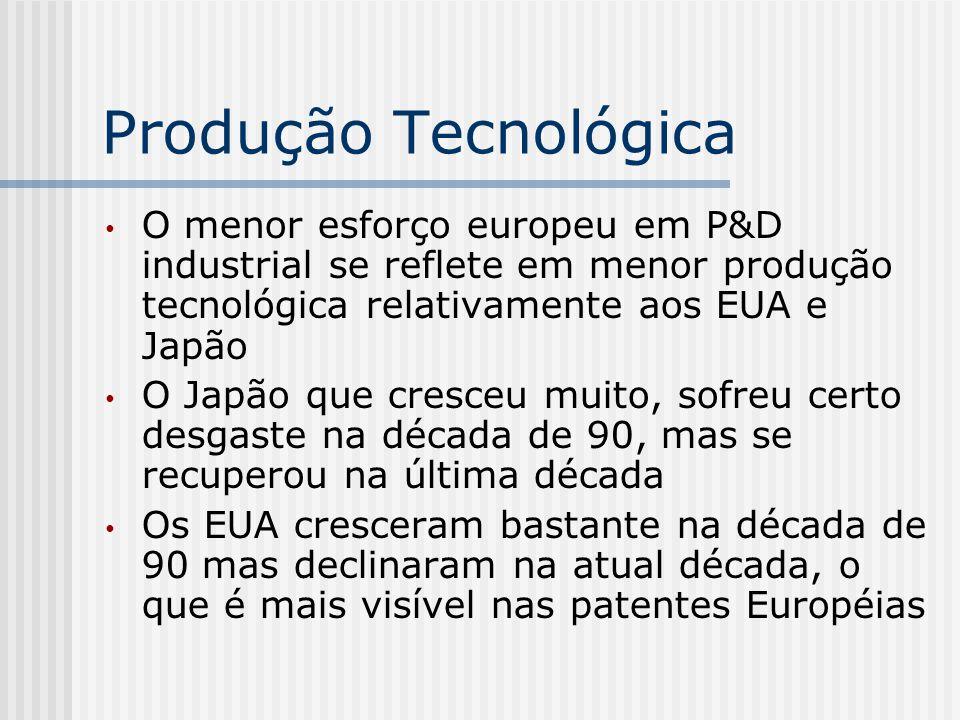 Produção Tecnológica O menor esforço europeu em P&D industrial se reflete em menor produção tecnológica relativamente aos EUA e Japão O Japão que cres