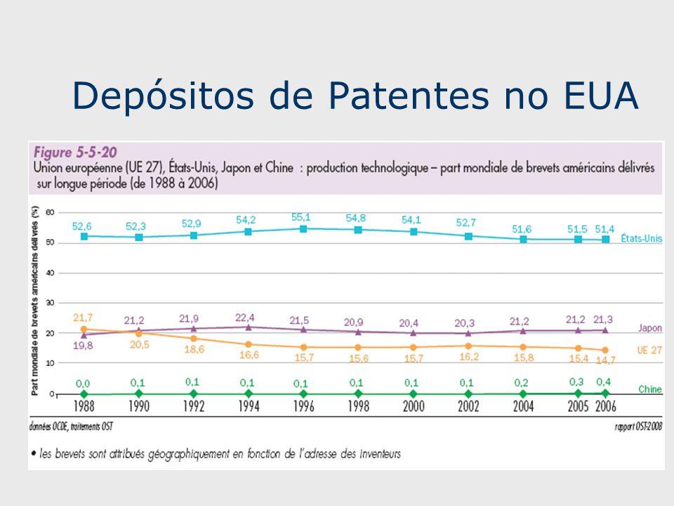 Depósitos de Patentes no EUA