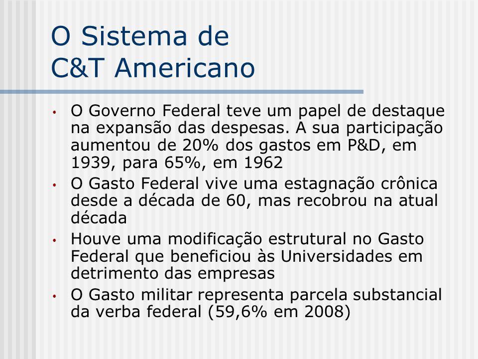 O Sistema de C&T Americano O Governo Federal teve um papel de destaque na expansão das despesas. A sua participação aumentou de 20% dos gastos em P&D,