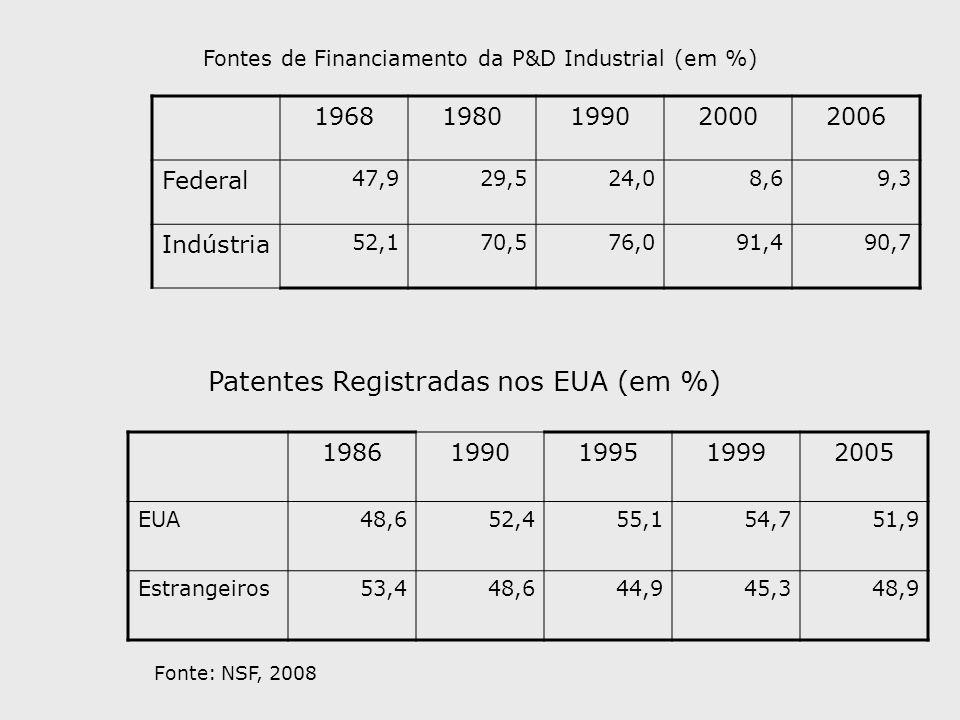 19681980199020002006 Federal 47,929,524,08,69,3 Indústria 52,170,576,091,490,7 Fontes de Financiamento da P&D Industrial (em %) 19861990199519992005 E