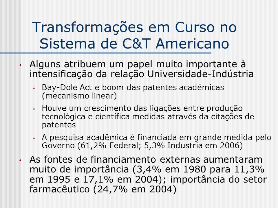 Transformações em Curso no Sistema de C&T Americano Alguns atribuem um papel muito importante à intensificação da relação Universidade-Indústria Bay-D