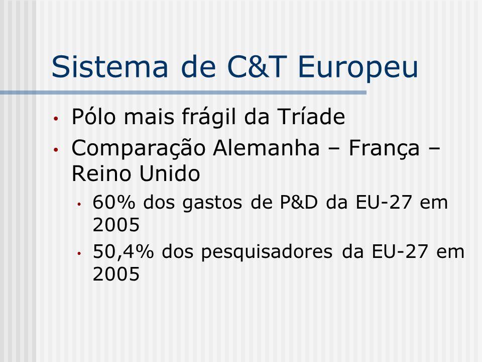 Sistema de C&T Europeu Pólo mais frágil da Tríade Comparação Alemanha – França – Reino Unido 60% dos gastos de P&D da EU-27 em 2005 50,4% dos pesquisa