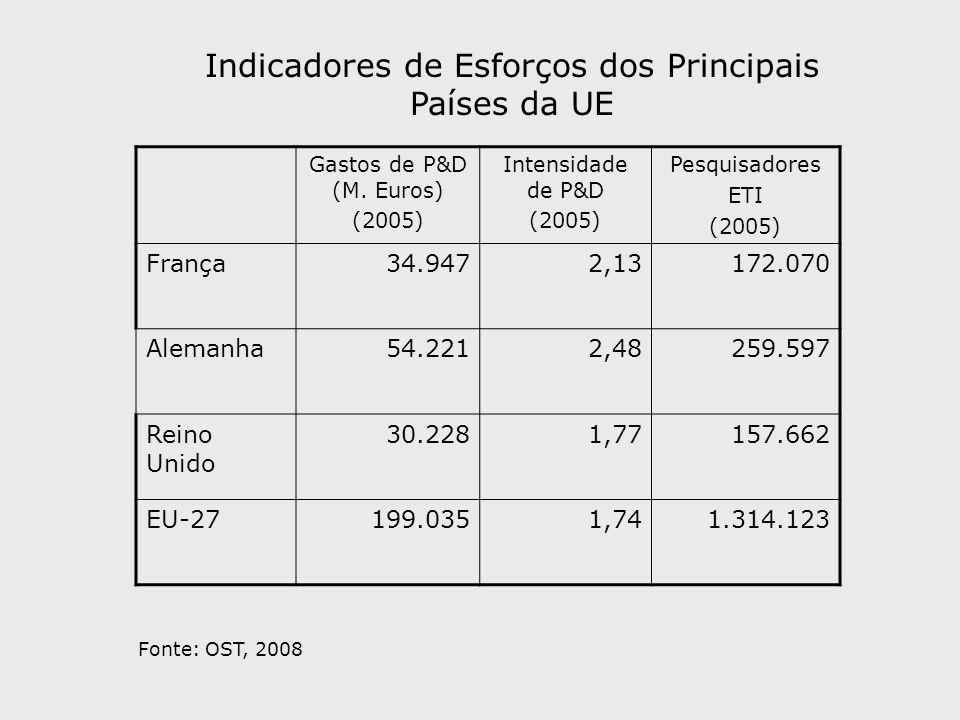 Gastos de P&D (M. Euros) (2005) Intensidade de P&D (2005) Pesquisadores ETI (2005) França34.9472,13172.070 Alemanha54.2212,48259.597 Reino Unido 30.22