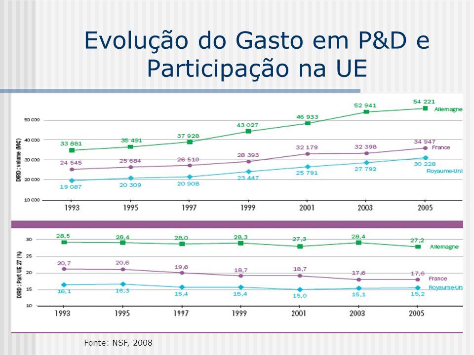 Evolução do Gasto em P&D e Participação na UE Fonte: NSF, 2008