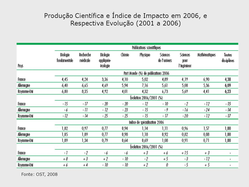 Produção Científica e Índice de Impacto em 2006, e Respectiva Evolução (2001 a 2006) Fonte: OST, 2008
