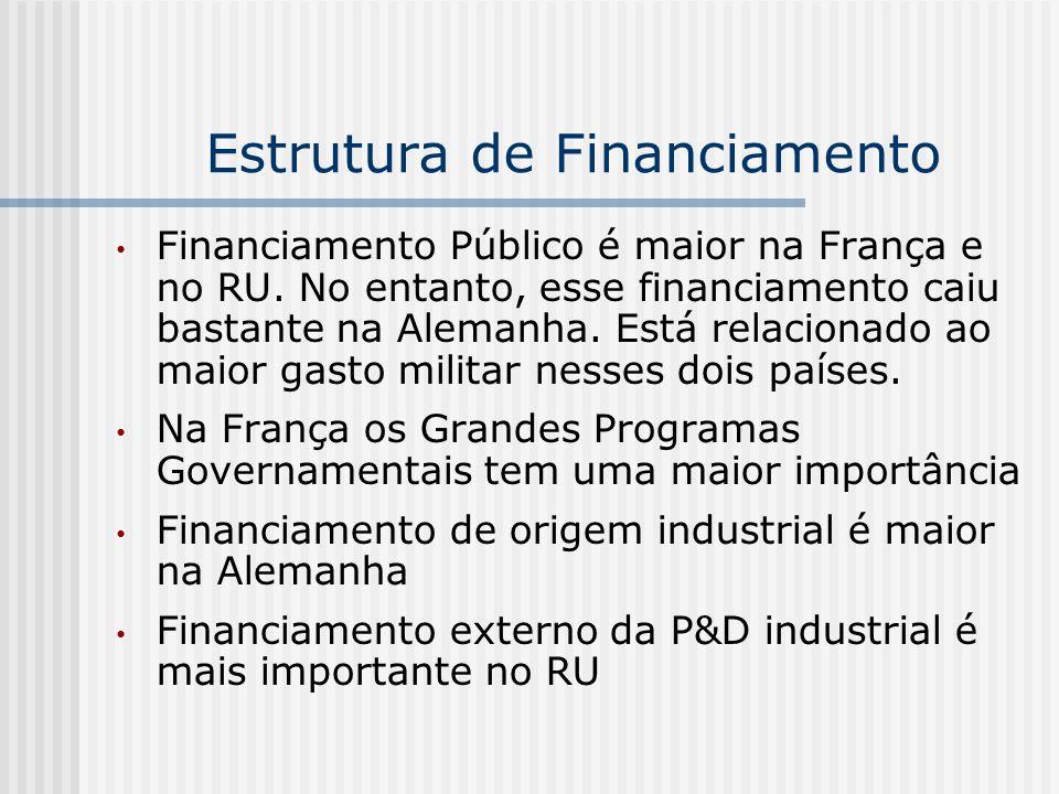 Estrutura de Financiamento Financiamento Público é maior na França e no RU. No entanto, esse financiamento caiu bastante na Alemanha. Está relacionado