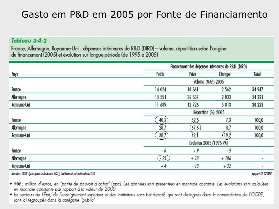 Gasto em P&D em 2005 por Fonte de Financiamento