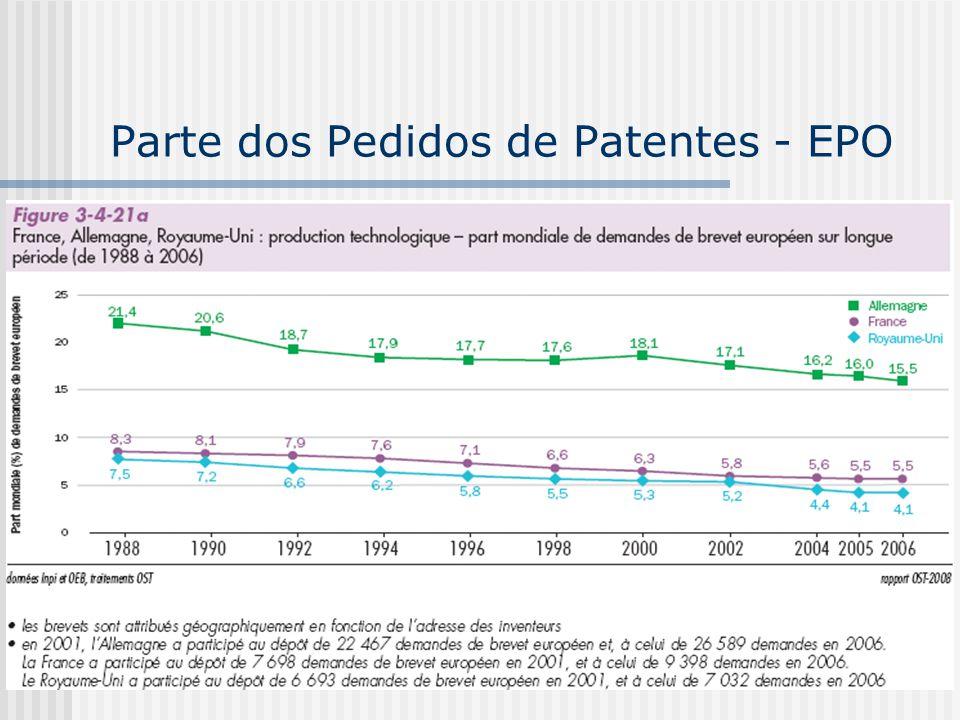 Parte dos Pedidos de Patentes - EPO