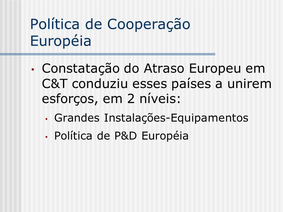 Política de Cooperação Européia Constatação do Atraso Europeu em C&T conduziu esses países a unirem esforços, em 2 níveis: Grandes Instalações-Equipam