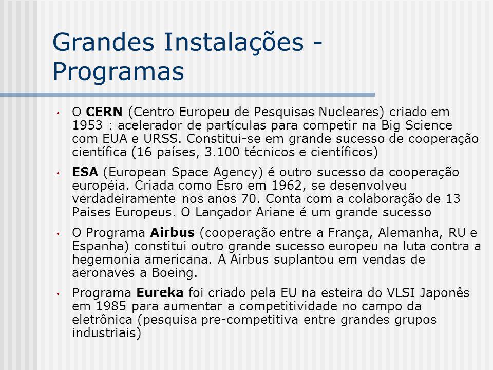 Grandes Instalações - Programas O CERN (Centro Europeu de Pesquisas Nucleares) criado em 1953 : acelerador de partículas para competir na Big Science