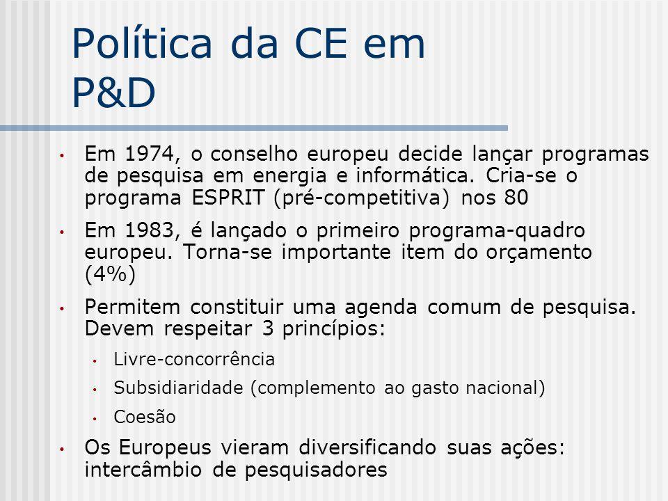 Política da CE em P&D Em 1974, o conselho europeu decide lançar programas de pesquisa em energia e informática. Cria-se o programa ESPRIT (pré-competi